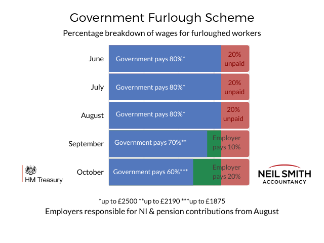 Flexible furlough payment breakdown Neil Smith Accountancy