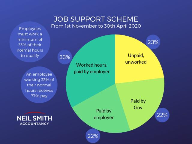Job Support Scheme figures